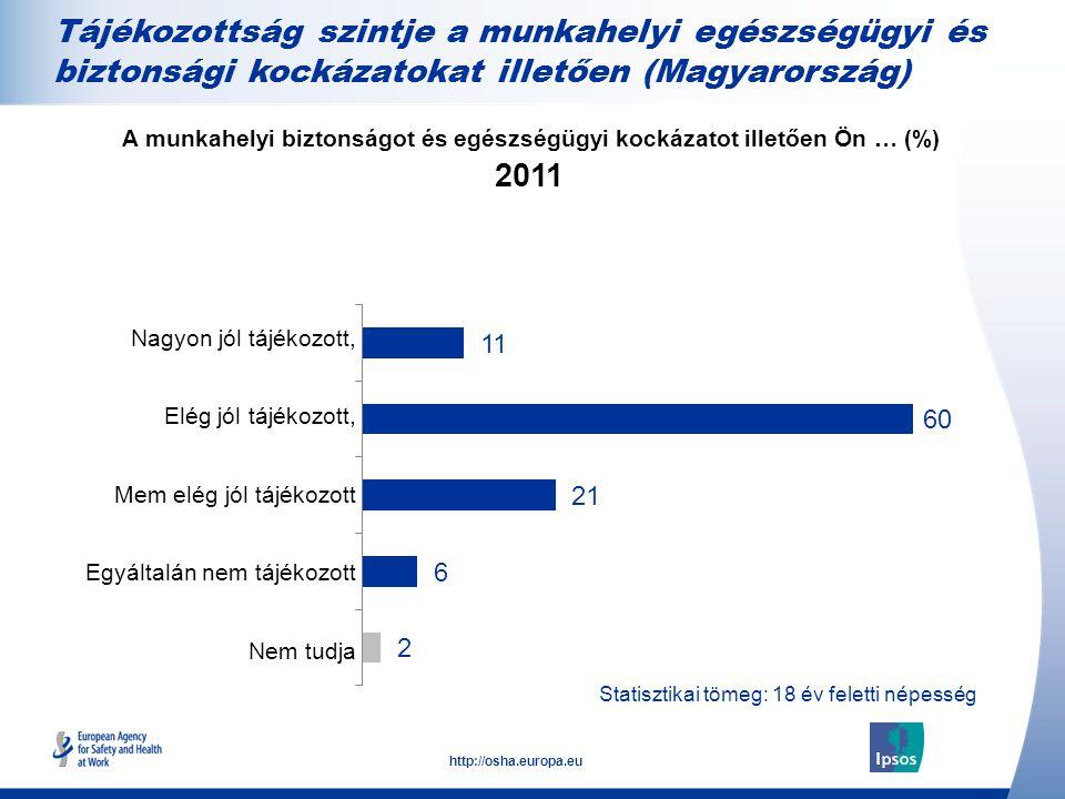 13 http://osha.europa.eu Statisztikai tömeg: 18 év feletti népesség Tájékozottság szintje a munkahelyi egészségügyi és biztonsági kockázatokat illetően (Magyarország) Nagyon jól tájékozott, Elég jól tájékozott, Mem elég jól tájékozott Egyáltalán nem tájékozott Nem tudja A munkahelyi biztonságot és egészségügyi kockázatot illetően Ön … (%)