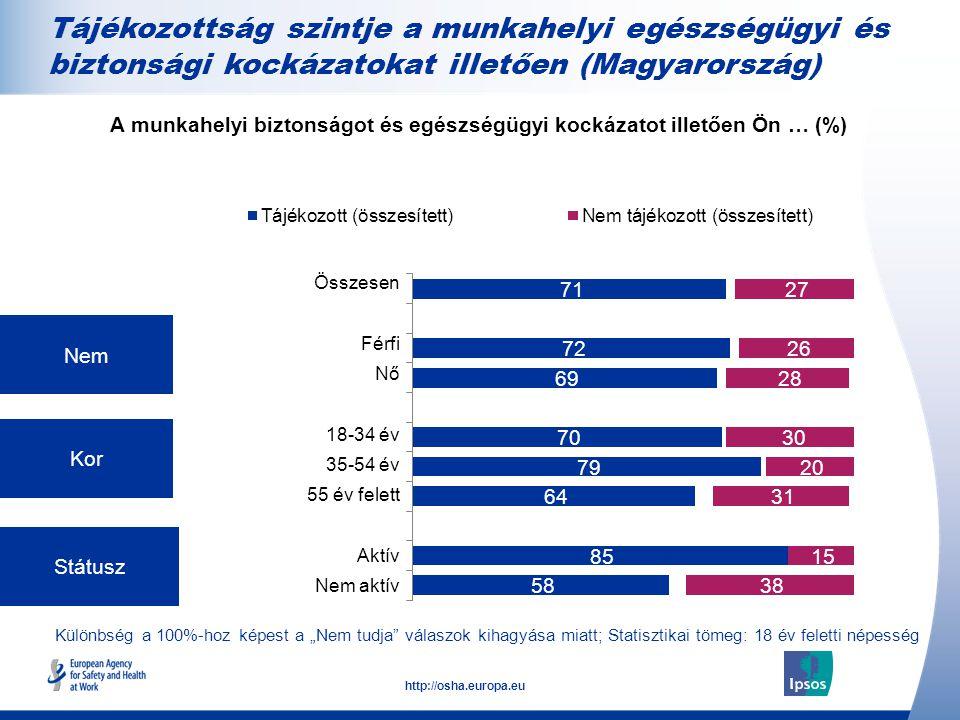 """14 http://osha.europa.eu Különbség a 100%-hoz képest a """"Nem tudja válaszok kihagyása miatt; Statisztikai tömeg: 18 év feletti népesség Nem Kor Státusz A munkahelyi biztonságot és egészségügyi kockázatot illetően Ön … (%) Összesen Férfi Nő 18-34 év 35-54 év 55 év felett Aktív Nem aktív Tájékozottság szintje a munkahelyi egészségügyi és biztonsági kockázatokat illetően (Magyarország)"""