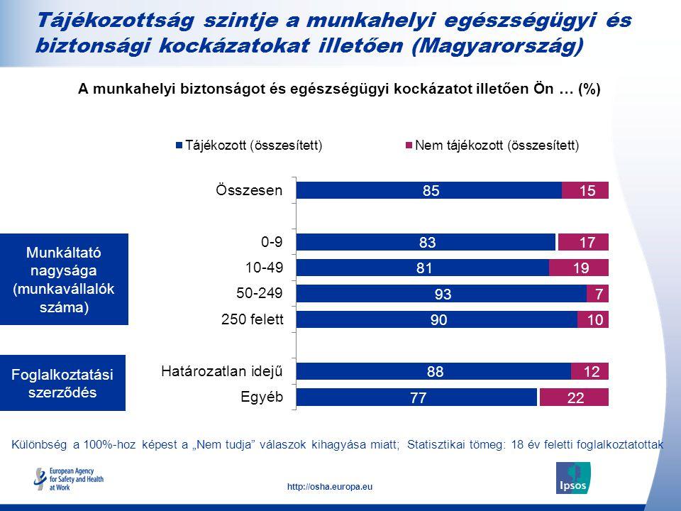 """15 http://osha.europa.eu Munkáltató nagysága (munkavállalók száma) Foglalkoztatási szerződés A munkahelyi biztonságot és egészségügyi kockázatot illetően Ön … (%) Tájékozottság szintje a munkahelyi egészségügyi és biztonsági kockázatokat illetően (Magyarország) Különbség a 100%-hoz képest a """"Nem tudja válaszok kihagyása miatt; Statisztikai tömeg: 18 év feletti foglalkoztatottak"""