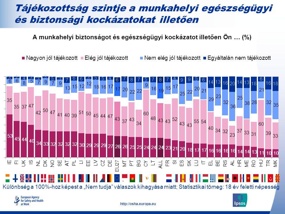 """16 http://osha.europa.eu Különbség a 100%-hoz képest a """"Nem tudja válaszok kihagyása miatt; Statisztikai tömeg: 18 év feletti népesség Tájékozottság szintje a munkahelyi egészségügyi és biztonsági kockázatokat illetően A munkahelyi biztonságot és egészségügyi kockázatot illetően Ön … (%)"""