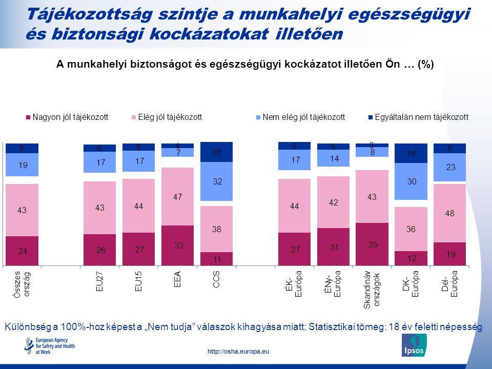 """17 http://osha.europa.eu Különbség a 100%-hoz képest a """"Nem tudja válaszok kihagyása miatt; Statisztikai tömeg: 18 év feletti népesség Tájékozottság szintje a munkahelyi egészségügyi és biztonsági kockázatokat illetően A munkahelyi biztonságot és egészségügyi kockázatot illetően Ön … (%)"""