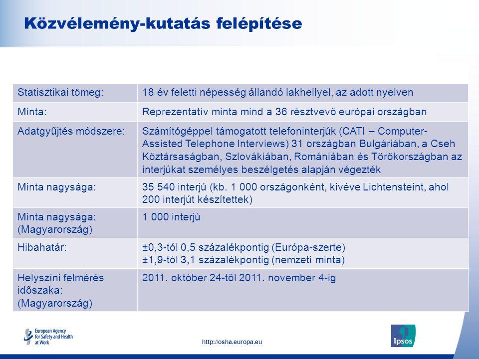 2 http://osha.europa.eu Click to add text here Közvélemény-kutatás felépítése Note: insert graphs, tables, images here Statisztikai tömeg:18 év feletti népesség állandó lakhellyel, az adott nyelven Minta:Reprezentatív minta mind a 36 résztvevő európai országban Adatgyűjtés módszere:Számítógéppel támogatott telefoninterjúk (CATI – Computer- Assisted Telephone Interviews) 31 országban Bulgáriában, a Cseh Köztársaságban, Szlovákiában, Romániában és Törökországban az interjúkat személyes beszélgetés alapján végezték Minta nagysága:35 540 interjú (kb.