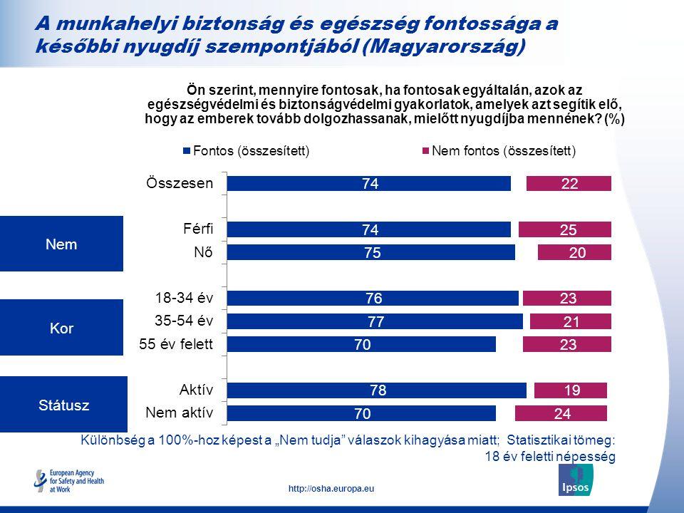 """20 http://osha.europa.eu Különbség a 100%-hoz képest a """"Nem tudja válaszok kihagyása miatt; Statisztikai tömeg: 18 év feletti népesség Nem Kor Státusz Ön szerint, mennyire fontosak, ha fontosak egyáltalán, azok az egészségvédelmi és biztonságvédelmi gyakorlatok, amelyek azt segítik elő, hogy az emberek tovább dolgozhassanak, mielőtt nyugdíjba mennének."""