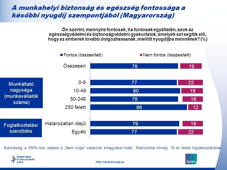 """21 http://osha.europa.eu Foglalkoztatási szerződés Munkáltató nagysága (munkavállalók száma) A munkahelyi biztonság és egészség fontossága a későbbi nyugdíj szempontjából (Magyarország) Különbség a 100%-hoz képest a """"Nem tudja válaszok kihagyása miatt; Statisztikai tömeg: 18 év feletti foglalkoztatottak Ön szerint, mennyire fontosak, ha fontosak egyáltalán, azok az egészségvédelmi és biztonságvédelmi gyakorlatok, amelyek azt segítik elő, hogy az emberek tovább dolgozhassanak, mielőtt nyugdíjba mennének."""