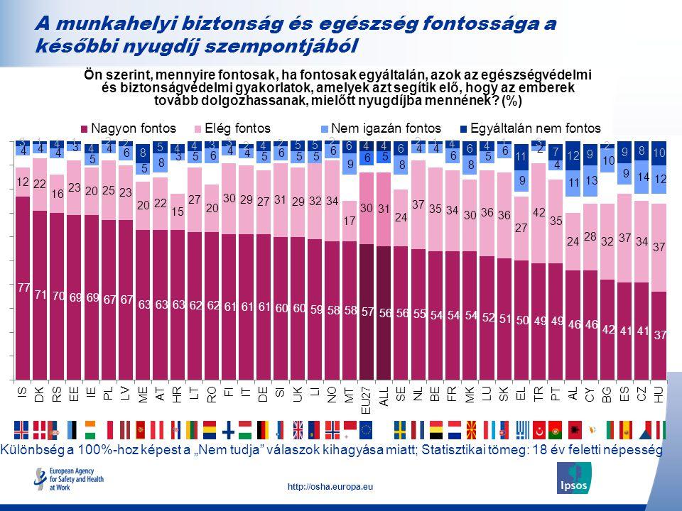 """22 http://osha.europa.eu Különbség a 100%-hoz képest a """"Nem tudja válaszok kihagyása miatt; Statisztikai tömeg: 18 év feletti népesség A munkahelyi biztonság és egészség fontossága a későbbi nyugdíj szempontjából Ön szerint, mennyire fontosak, ha fontosak egyáltalán, azok az egészségvédelmi és biztonságvédelmi gyakorlatok, amelyek azt segítik elő, hogy az emberek tovább dolgozhassanak, mielőtt nyugdíjba mennének."""