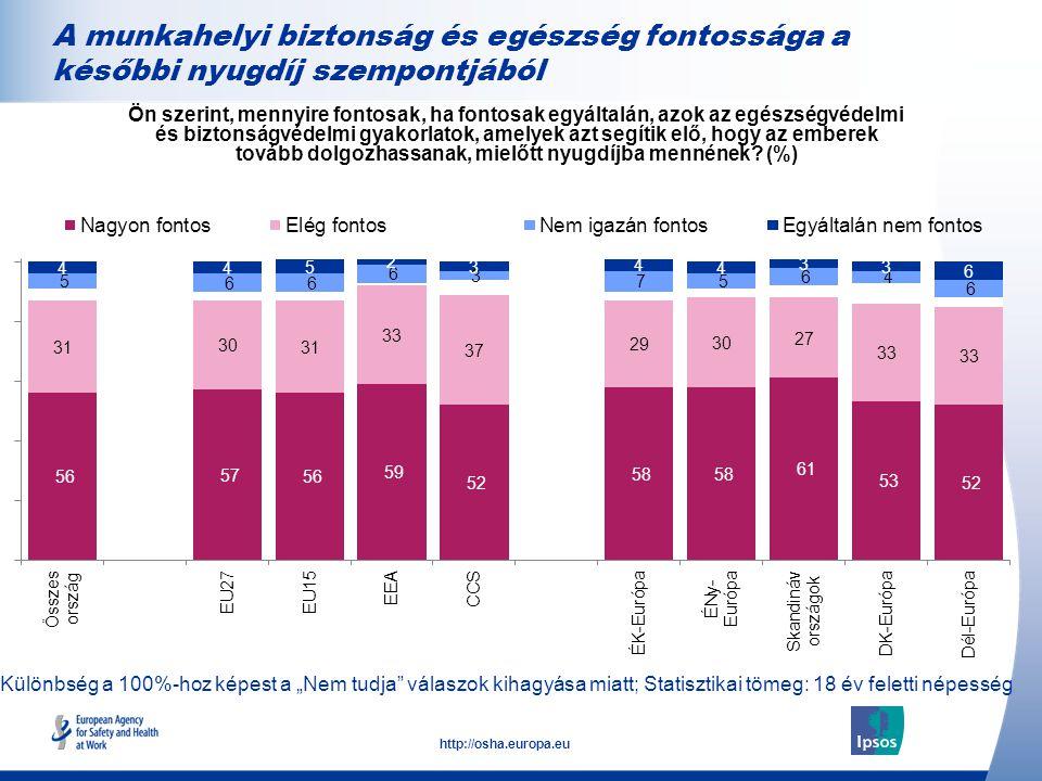 """23 http://osha.europa.eu Különbség a 100%-hoz képest a """"Nem tudja válaszok kihagyása miatt; Statisztikai tömeg: 18 év feletti népesség A munkahelyi biztonság és egészség fontossága a későbbi nyugdíj szempontjából Ön szerint, mennyire fontosak, ha fontosak egyáltalán, azok az egészségvédelmi és biztonságvédelmi gyakorlatok, amelyek azt segítik elő, hogy az emberek tovább dolgozhassanak, mielőtt nyugdíjba mennének."""