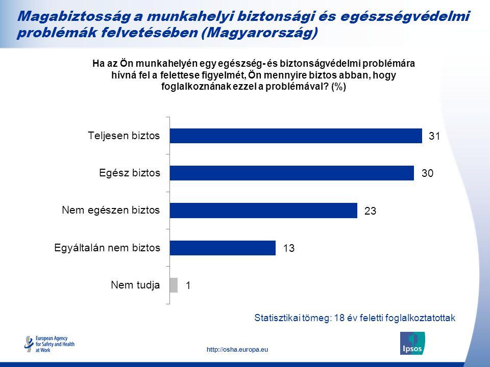 25 http://osha.europa.eu Statisztikai tömeg: 18 év feletti foglalkoztatottak Magabiztosság a munkahelyi biztonsági és egészségvédelmi problémák felvetésében (Magyarország) Ha az Ön munkahelyén egy egészség- és biztonságvédelmi problémára hívná fel a felettese figyelmét, Ön mennyire biztos abban, hogy foglalkoznának ezzel a problémával.