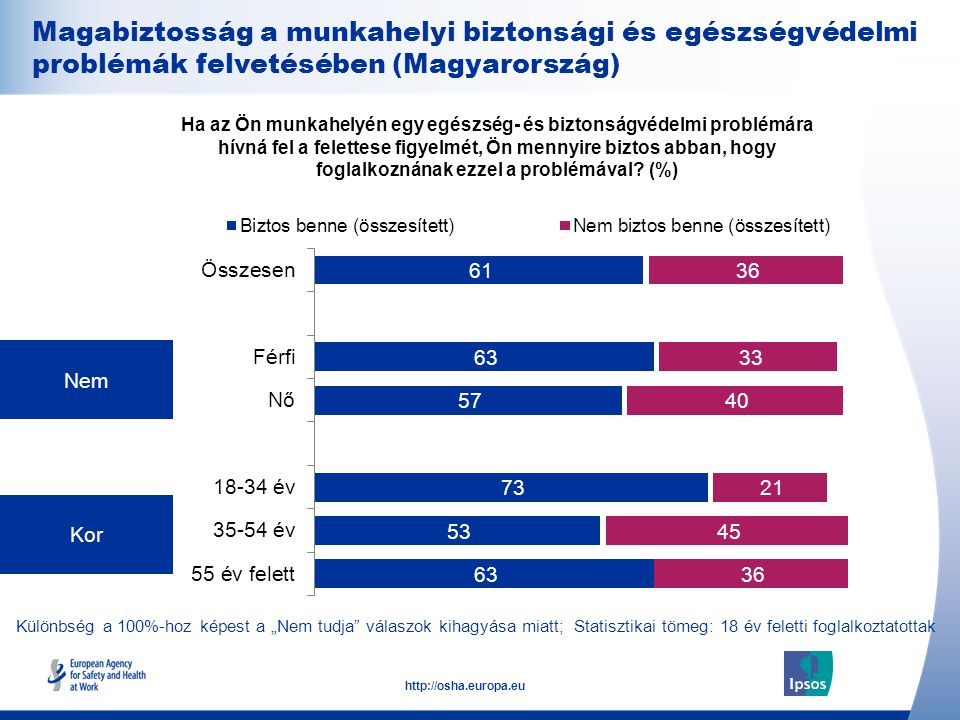 26 http://osha.europa.eu Nem Kor Ha az Ön munkahelyén egy egészség- és biztonságvédelmi problémára hívná fel a felettese figyelmét, Ön mennyire biztos abban, hogy foglalkoznának ezzel a problémával.