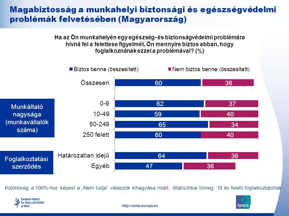 27 http://osha.europa.eu Foglalkoztatási szerződés Munkáltató nagysága (munkavállalók száma) Ha az Ön munkahelyén egy egészség- és biztonságvédelmi problémára hívná fel a felettese figyelmét, Ön mennyire biztos abban, hogy foglalkoznának ezzel a problémával.