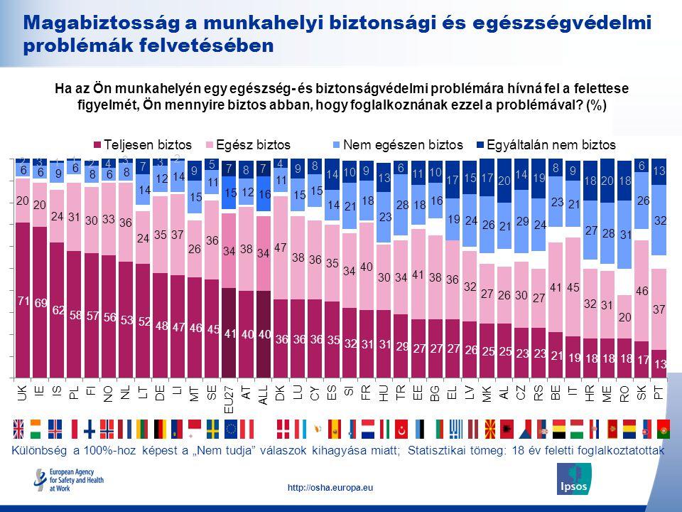 28 http://osha.europa.eu Ha az Ön munkahelyén egy egészség- és biztonságvédelmi problémára hívná fel a felettese figyelmét, Ön mennyire biztos abban, hogy foglalkoznának ezzel a problémával.