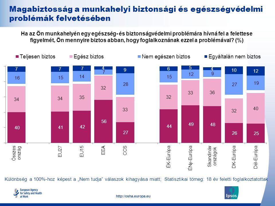 29 http://osha.europa.eu Ha az Ön munkahelyén egy egészség- és biztonságvédelmi problémára hívná fel a felettese figyelmét, Ön mennyire biztos abban, hogy foglalkoznának ezzel a problémával.