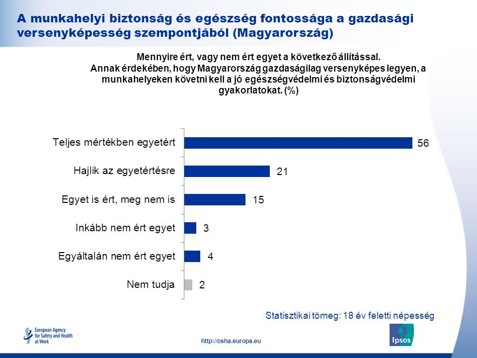 31 http://osha.europa.eu A munkahelyi biztonság és egészség fontossága a gazdasági versenyképesség szempontjából (Magyarország) Mennyire ért, vagy nem ért egyet a következő állítással.