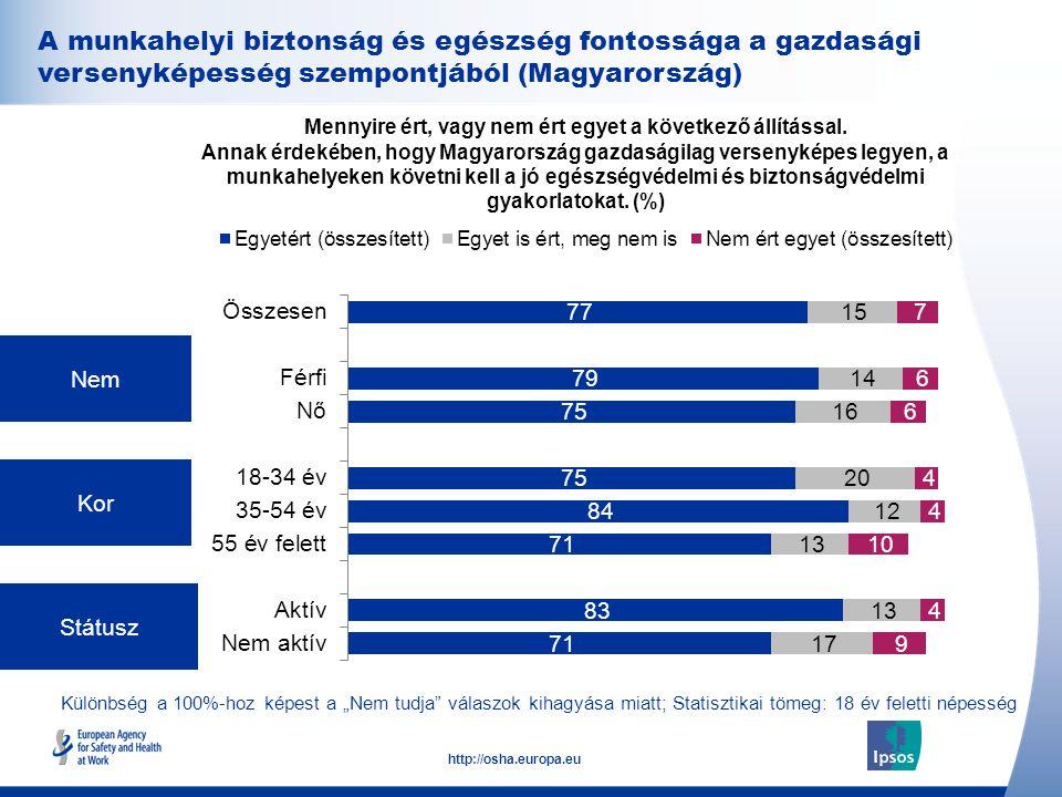32 http://osha.europa.eu Nem Kor Státusz Mennyire ért, vagy nem ért egyet a következő állítással.