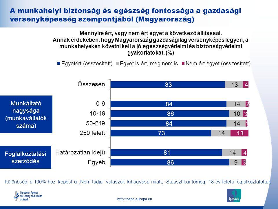 """33 http://osha.europa.eu Különbség a 100%-hoz képest a """"Nem tudja válaszok kihagyása miatt; Statisztikai tömeg: 18 év feletti foglalkoztatottak Foglalkoztatási szerződés Munkáltató nagysága (munkavállalók száma) Mennyire ért, vagy nem ért egyet a következő állítással."""