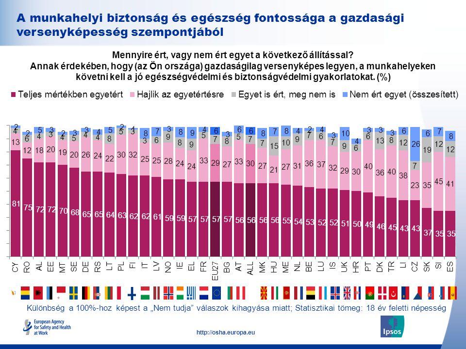 34 http://osha.europa.eu A munkahelyi biztonság és egészség fontossága a gazdasági versenyképesség szempontjából Mennyire ért, vagy nem ért egyet a következő állítással.