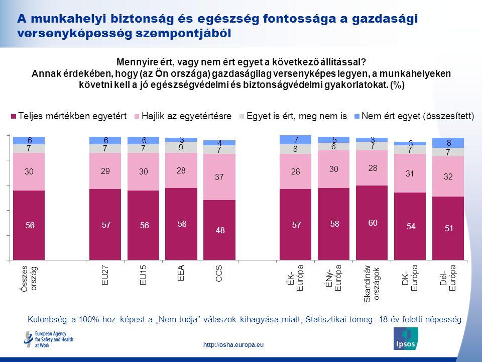 35 http://osha.europa.eu A munkahelyi biztonság és egészség fontossága a gazdasági versenyképesség szempontjából Mennyire ért, vagy nem ért egyet a következő állítással.