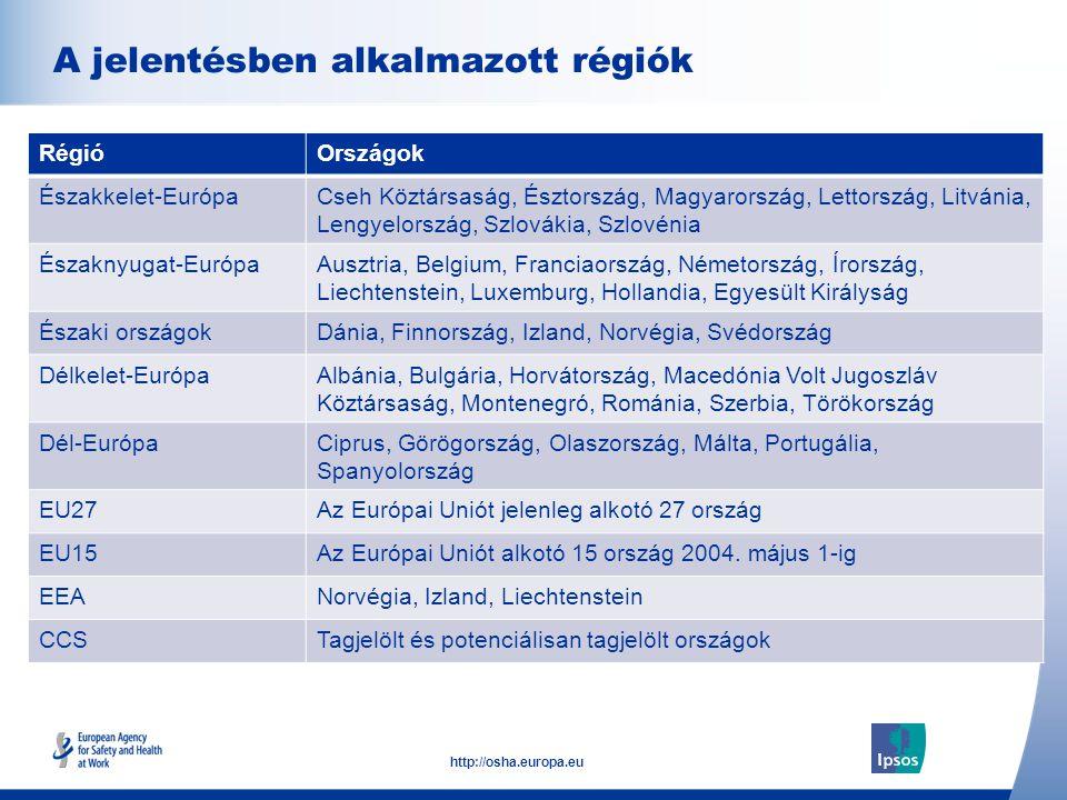 5 http://osha.europa.eu Click to add text here A jelentésben alkalmazott régiók Note: insert graphs, tables, images here RégióOrszágok Északkelet-EurópaCseh Köztársaság, Észtország, Magyarország, Lettország, Litvánia, Lengyelország, Szlovákia, Szlovénia Északnyugat-EurópaAusztria, Belgium, Franciaország, Németország, Írország, Liechtenstein, Luxemburg, Hollandia, Egyesült Királyság Északi országokDánia, Finnország, Izland, Norvégia, Svédország Délkelet-EurópaAlbánia, Bulgária, Horvátország, Macedónia Volt Jugoszláv Köztársaság, Montenegró, Románia, Szerbia, Törökország Dél-EurópaCiprus, Görögország, Olaszország, Málta, Portugália, Spanyolország EU27Az Európai Uniót jelenleg alkotó 27 ország EU15Az Európai Uniót alkotó 15 ország 2004.