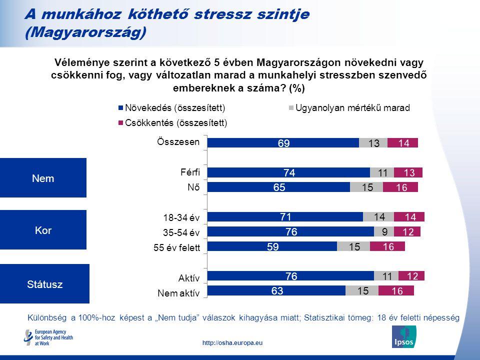 """8 http://osha.europa.eu Különbség a 100%-hoz képest a """"Nem tudja válaszok kihagyása miatt; Statisztikai tömeg: 18 év feletti népesség Nem Kor Státusz Véleménye szerint a következő 5 évben Magyarországon növekedni vagy csökkenni fog, vagy változatlan marad a munkahelyi stresszben szenvedő embereknek a száma."""