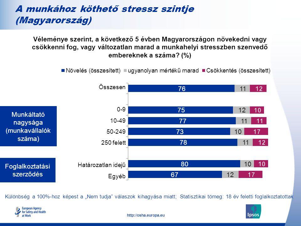 9 http://osha.europa.eu Munkáltató nagysága (munkavállalók száma) Foglalkoztatási szerződés Véleménye szerint, a következő 5 évben Magyarországon növekedni vagy csökkenni fog, vagy változatlan marad a munkahelyi stresszben szenvedő embereknek a száma.