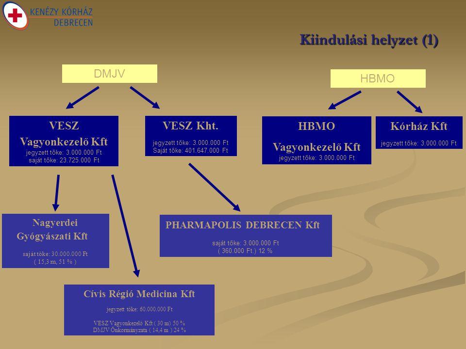 Kiindulási helyzet (1) DMJV Nagyerdei Gyógyászati Kft saját tőke: 30.000.000 Ft ( 15,3 m, 51 % ) Cívis Régió Medicina Kft jegyzett tőke: 60.000.000 Ft VESZ Vagyonkezelő Kft ( 30 m) 50 % DMJV Önkormányzata ( 14,4 m ) 24 % HBMO Vagyonkezelő Kft jegyzett tőke: 3.000.000 Ft HBMO Kórház Kft jegyzett tőke: 3.000.000 Ft VESZ Vagyonkezelő Kft jegyzett tőke: 3.000.000 Ft saját tőke: 23.725.000 Ft VESZ Kht.