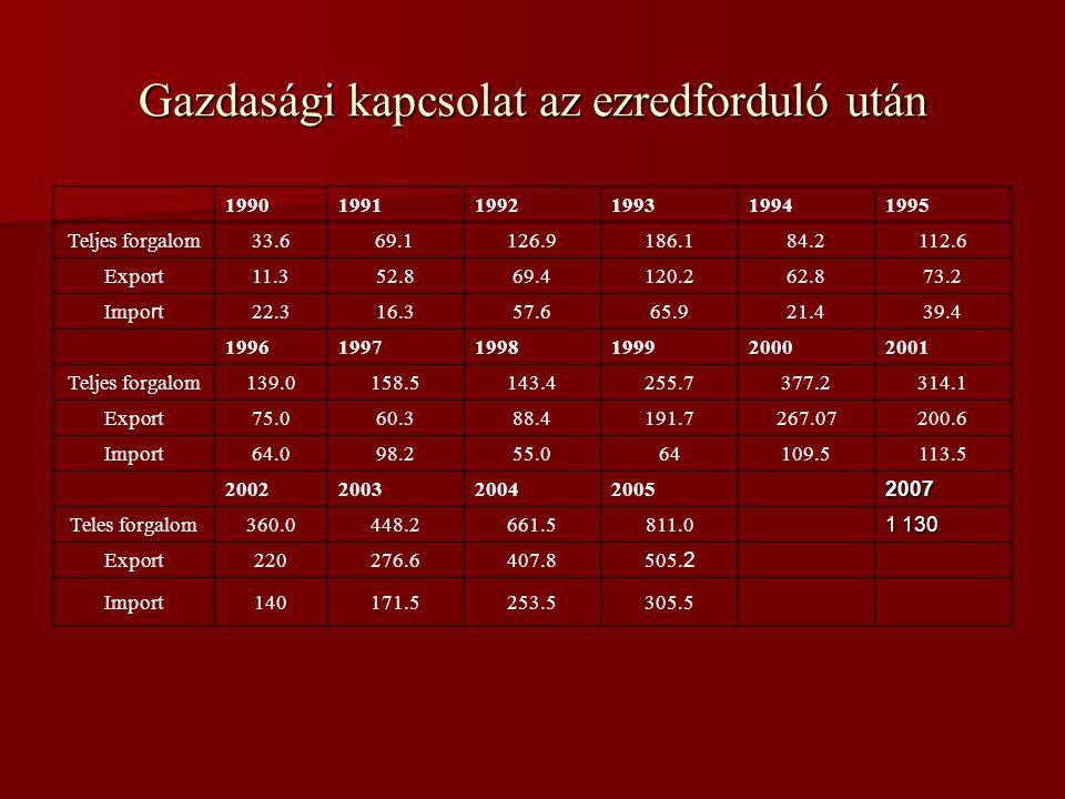 Gazdasági kapcsolat az ezredforduló után 199019911992199319941995 Teljes forgalom33.669.1 126.9186.184.2112.6 Export11.352.869.4120.262.873.2 Import22