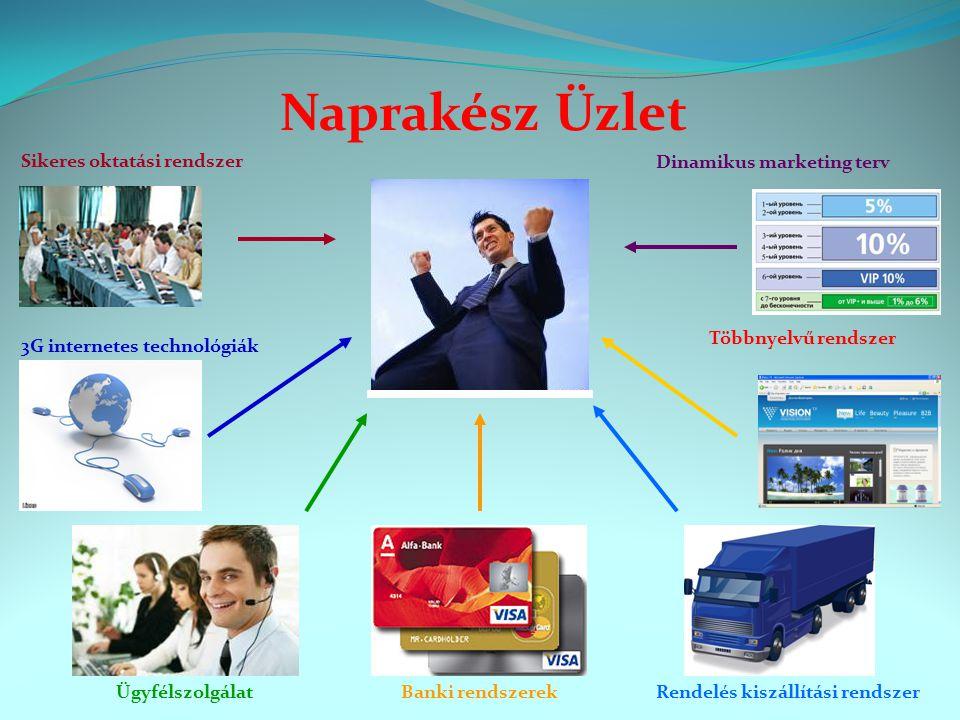 Sikeres oktatási rendszer Rendelés kiszállítási rendszerBanki rendszerekÜgyfélszolgálat Dinamikus marketing terv 3G internetes technológiák Többnyelvű rendszer Naprakész Üzlet