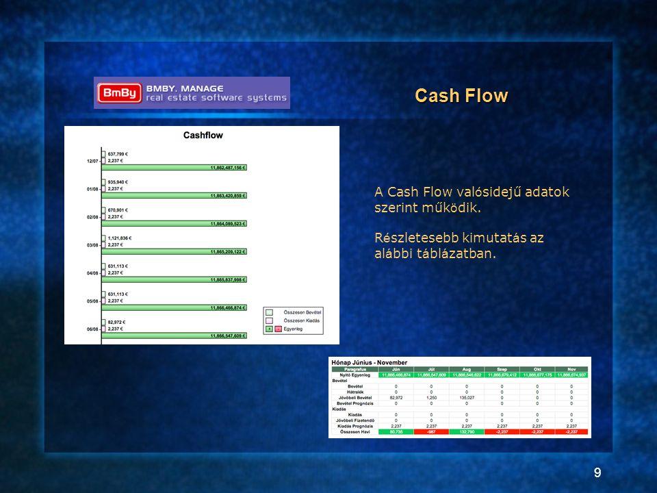 9 Cash Flow A Cash Flow val ó sidejű adatok szerint műk ö dik. R é szletesebb kimutat á s az al á bbi t á bl á zatban.