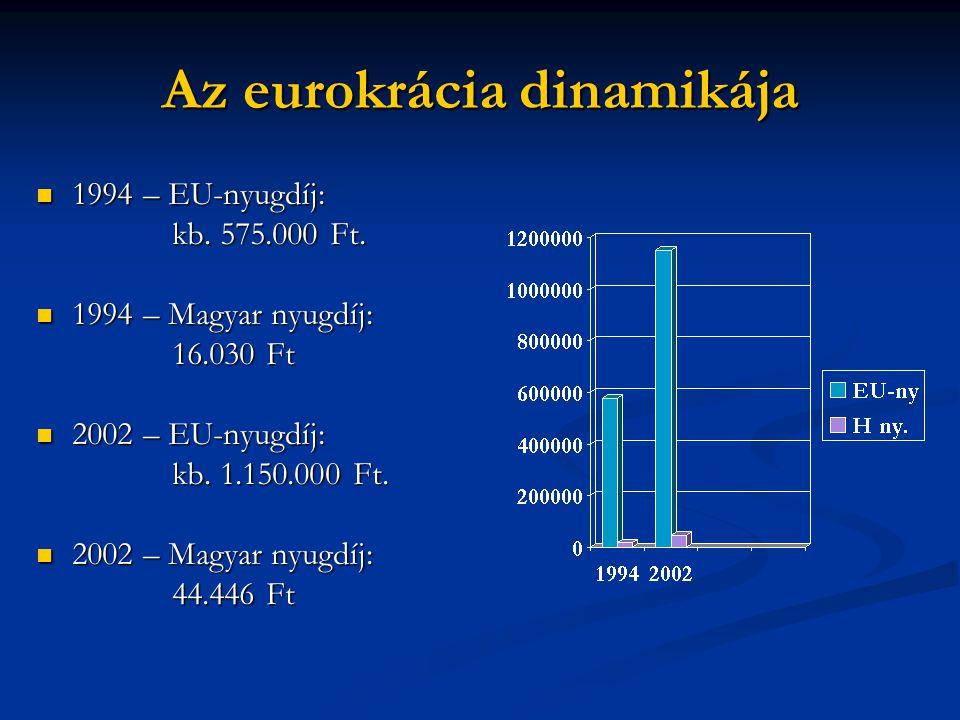 Az eurokrácia dinamikája  1994 – EU-nyugdíj: kb. 575.000 Ft.