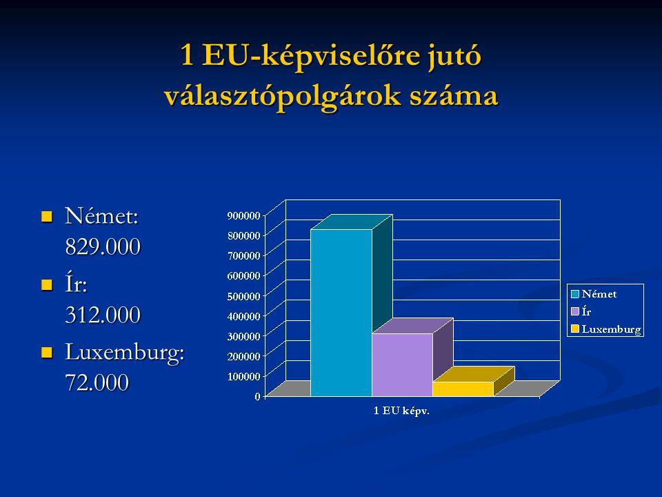 1 EU-képviselőre jutó választópolgárok száma  Német: 829.000  Ír: 312.000  Luxemburg: 72.000