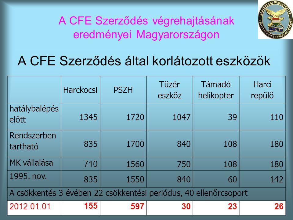A CFE Szerződés végrehajtásának eredményei Magyarországon A CFE Szerződés által korlátozott eszközök HarckocsiPSZH Tüzér eszköz Támadó helikopter Harc