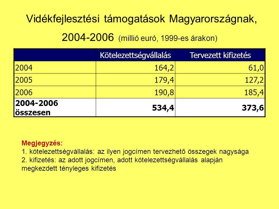 Vidékfejlesztési támogatások Magyarországnak, 2004-2006 (millió euró, 1999-es árakon) KötelezettségvállalásTervezett kifizetés 2004164,261,0 2005179,4127,2 2006190,8185,4 2004-2006 összesen 534,4373,6 Megjegyzés: 1.