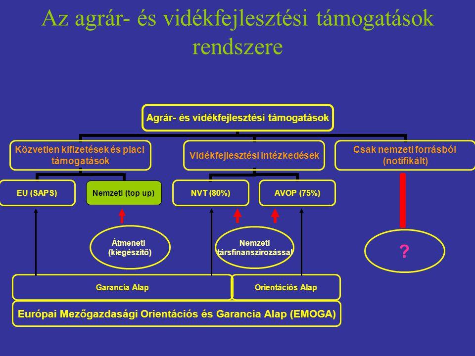 Az agrár- és vidékfejlesztési támogatások rendszere Európai Mezőgazdasági Orientációs és Garancia Alap (EMOGA) Orientációs AlapGarancia Alap Átmeneti (kiegészítő) .