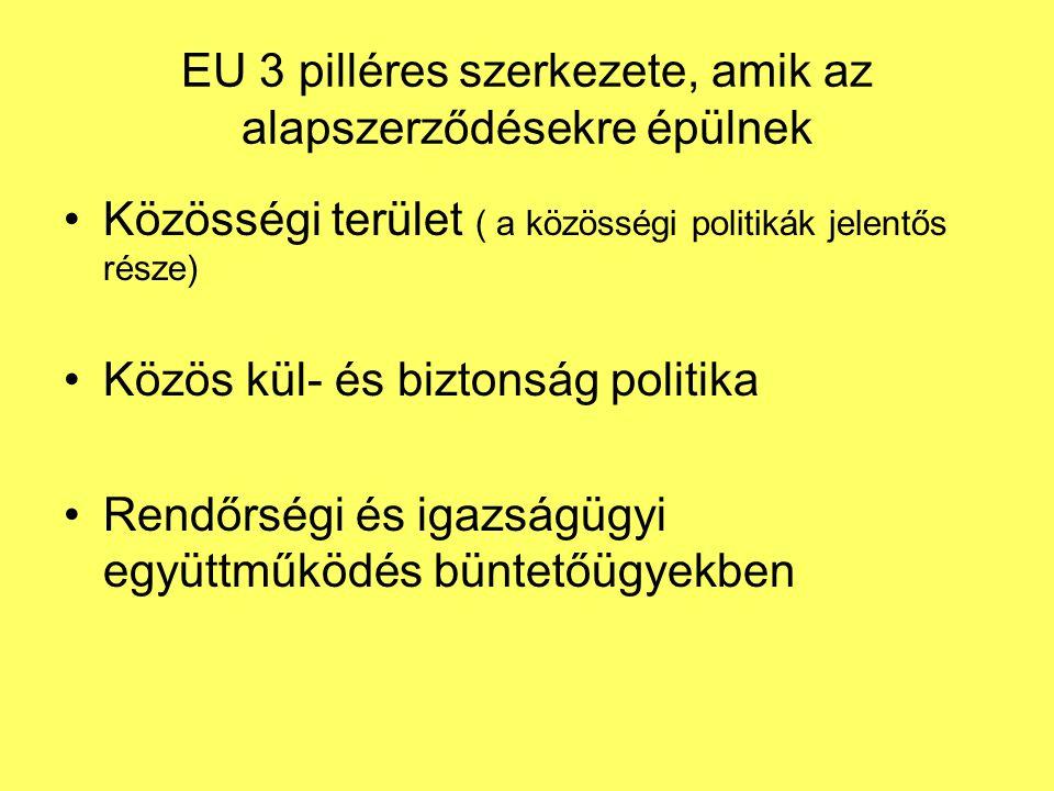 EU 3 pilléres szerkezete, amik az alapszerződésekre épülnek •Közösségi terület ( a közösségi politikák jelentős része) •Közös kül- és biztonság politika •Rendőrségi és igazságügyi együttműködés büntetőügyekben