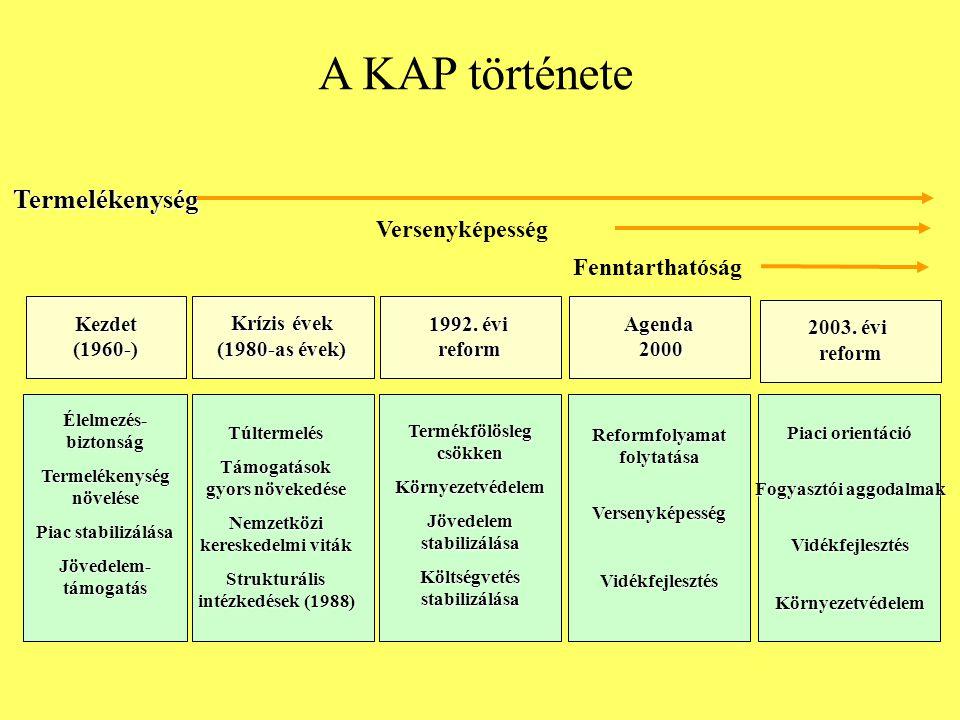 A KAP új céljai –Az európai családbirtok-szerkezet megőrzése; –A vidéki népesség megtartása; –Tájjelleg megőrzése; –Vidékfejlesztés.