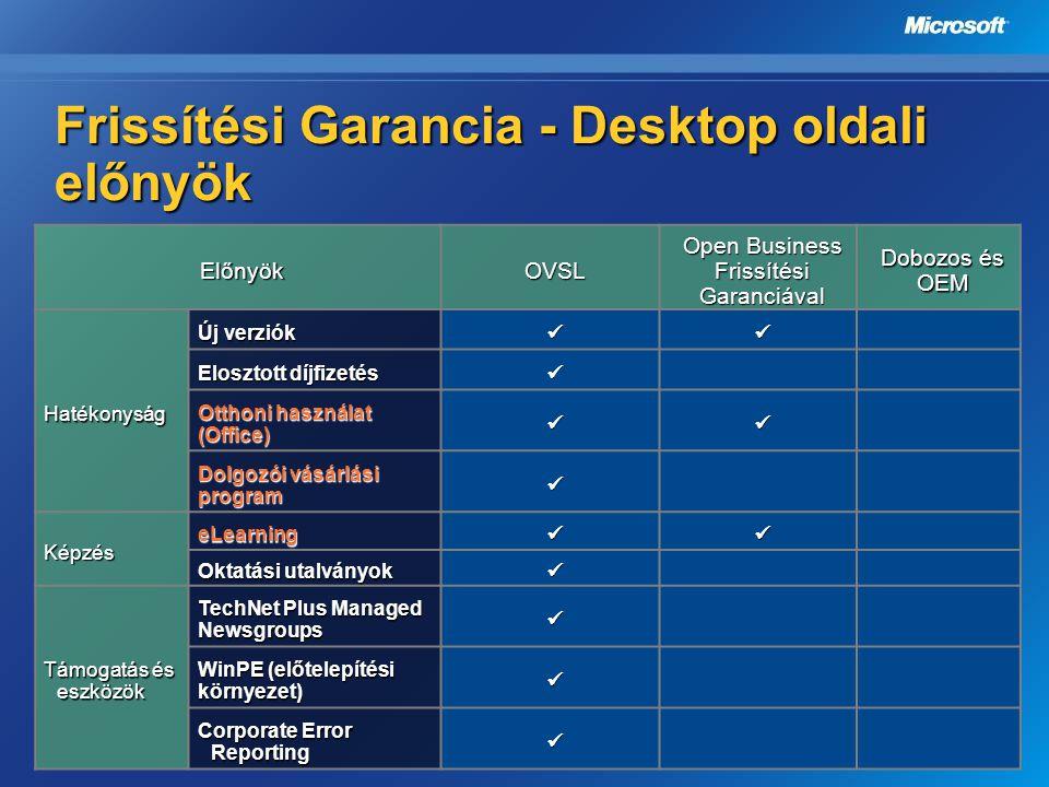 Frissítési Garancia - Desktop oldali előnyök ElőnyökOVSL Open Business Frissítési Garanciával Dobozos és OEM Hatékonyság Új verziók  Elosztott díjfi