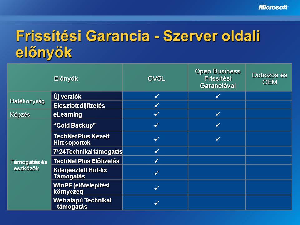 Frissítési Garancia - Szerver oldali előnyök ElőnyökOVSL Open Business Frissítési Garanciával Dobozos és OEM Hatékonyság Új verziók  Elosztott díjfi