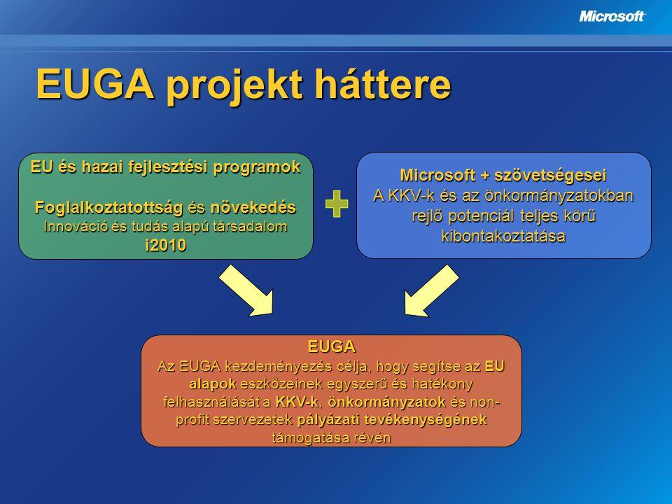 EUGA projekt háttere EU és hazai fejlesztési programok Foglalkoztatottság és növekedés Innováció és tudás alapú társadalom i2010 Microsoft + szövetség