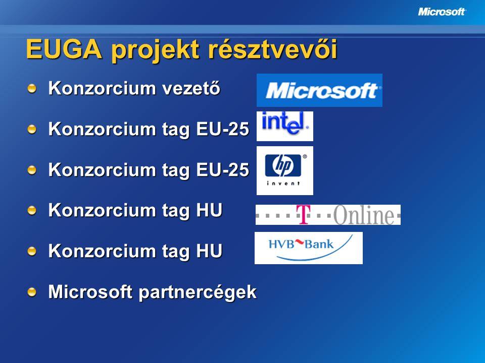 EUGA projekt résztvevői Konzorcium vezető Konzorcium tag EU-25 Konzorcium tag HU Microsoft partnercégek