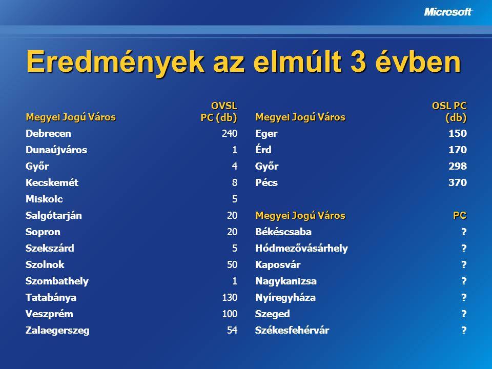 Eredmények az elmúlt 3 évben Megyei Jogú Város OVSL PC (db) Debrecen240 Dunaújváros1 Győr4 Kecskemét8 Miskolc5 Salgótarján20 Sopron20 Szekszárd5 Szoln