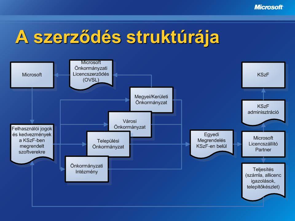 Önkormányzati licencszerződés Program jellemző OVSL (2006.