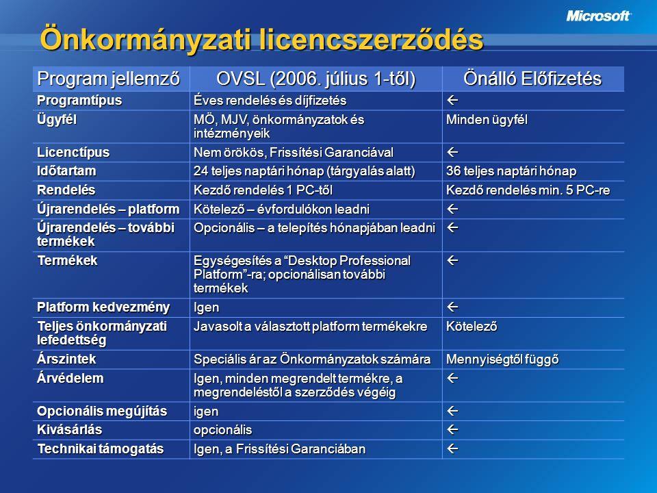 Önkormányzati licencszerződés Program jellemző OVSL (2006. július 1-től) Önálló Előfizetés Programtípus Éves rendelés és díjfizetés  Ügyfél MÖ, MJV,