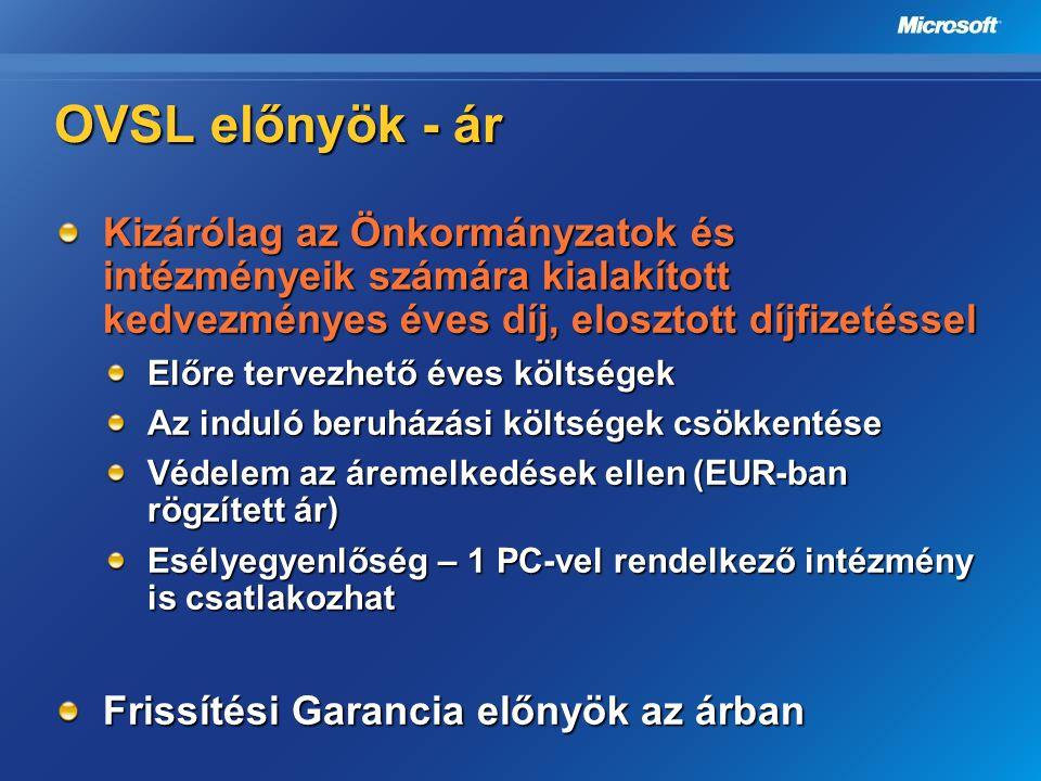 OVSL előnyök - ár Kizárólag az Önkormányzatok és intézményeik számára kialakított kedvezményes éves díj, elosztott díjfizetéssel Előre tervezhető éves