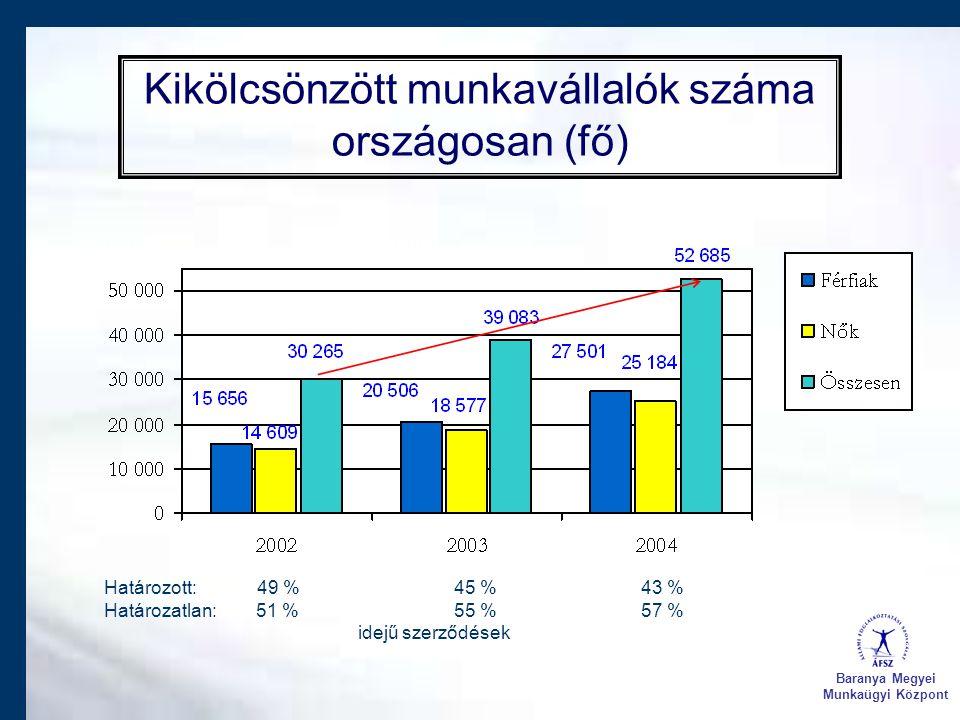 Kikölcsönzött munkavállalók száma országosan (fő) Baranya Megyei Munkaügyi Központ Határozott: 49 % 45 % 43 % Határozatlan: 51 % 55 % 57 % idejű szerz