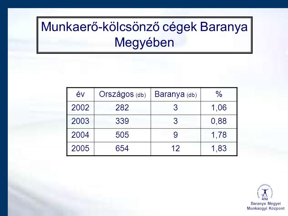 Baranya Megyei Munkaügyi Központ Munkaerő-kölcsönző cégek Baranya Megyében évOrszágos (db) Baranya (db) % 200228231,06 200333930,88 200450591,78 20056