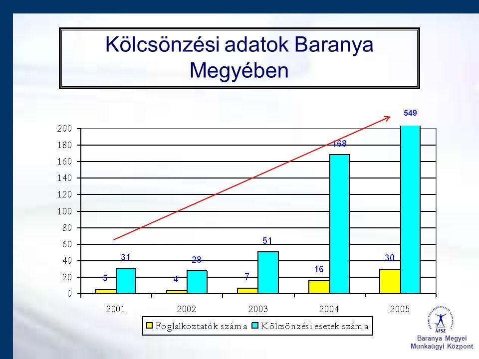Kölcsönzési adatok Baranya Megyében Baranya Megyei Munkaügyi Központ 549
