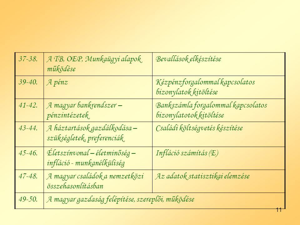 11 37-38.A TB, OEP, Munkaügyi alapok működése Bevallások elkészítése 39-40.A pénzKézpénzforgalommal kapcsolatos bizonylatok kitöltése 41-42.A magyar bankrendszer – pénzintézetek Bankszámla forgalommal kapcsolatos bizonylatotok kitöltése 43-44.A háztartások gazdálkodása – szükségletek, preferenciák Családi költségvetés készítése 45-46.Életszínvonal – életminőség – infláció - munkanélküliség Infláció számítás (E) 47-48.A magyar családok a nemzetközi összehasonlításban Az adatok statisztikai elemzése 49-50.A magyar gazdaság felépítése, szereplői, működése