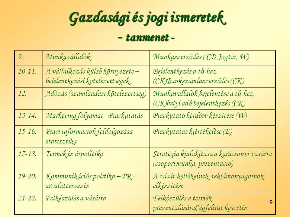 9 Gazdasági és jogi ismeretek - tanmenet - 9.MunkavállalókMunkaszerződés ( CD Jogtár, W) 10-11.A vállalkozás külső környezete – bejelentkezési kötelezettségek Bejelentkezés a tb-hez, (CK)Bankszámlaszerződés (CK) 12.Adózás (számlaadási kötelezettség)Munkavállalók bejelentése a tb-hez, (CK)helyi adó bejelentkezés (CK) 13-14.Marketing folyamat - PiackutatásPiackutató kérdőív készítése (W) 15-16.Piaci információk feldolgozása - statisztika Piackutatás kiértékelése (E) 17-18.Termék és árpolitikaStratégia kialakítása a karácsonyi vásárra (csoportmunka, prezentáció) 19-20.Kommunikációs politika – PR - arculattervezés A vásár kellékeinek, reklámanyagainak elkészítése 21-22.Felkészülés a vásárraFelkészülés a termék prezentálásáraCégfelirat készítés