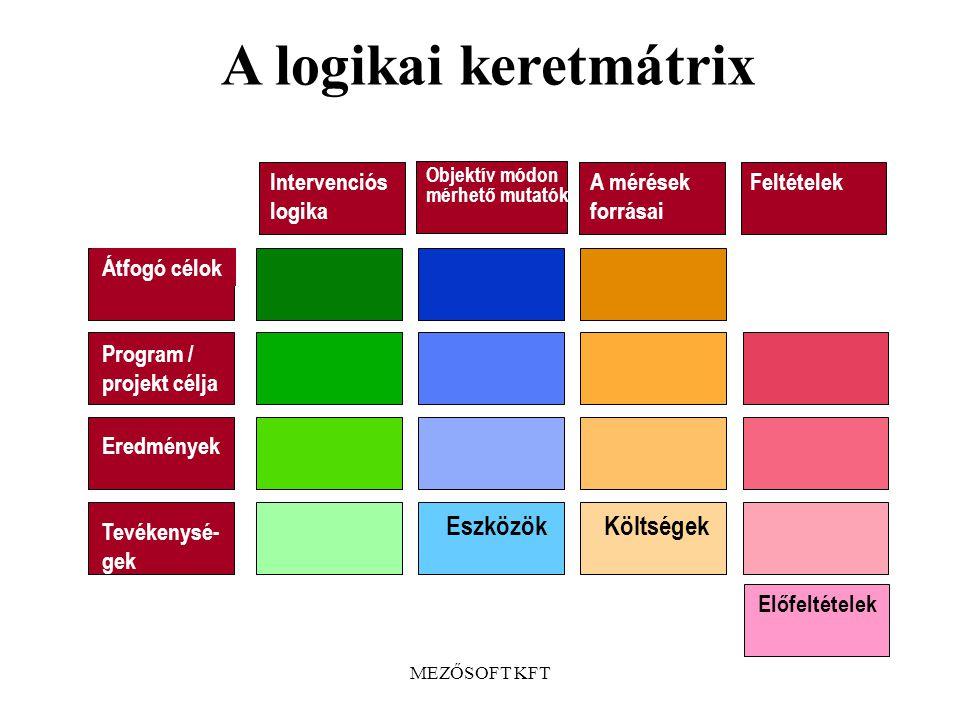 MEZŐSOFT KFT A logikai keretmátrix A logikai keretmátrix egy olyan ütemterv, amely a program (vagy projekt) minden kulcsinformációját tartalmazza. A m
