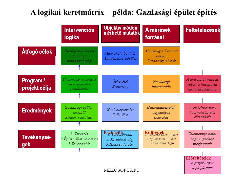 MEZŐSOFT KFT A megvalósulás mutatói Tevékenységek Eredmények Kimeneti mutatók A mutatók forrásai Program / projekt célja Eredmény- mutatók A mutatók f