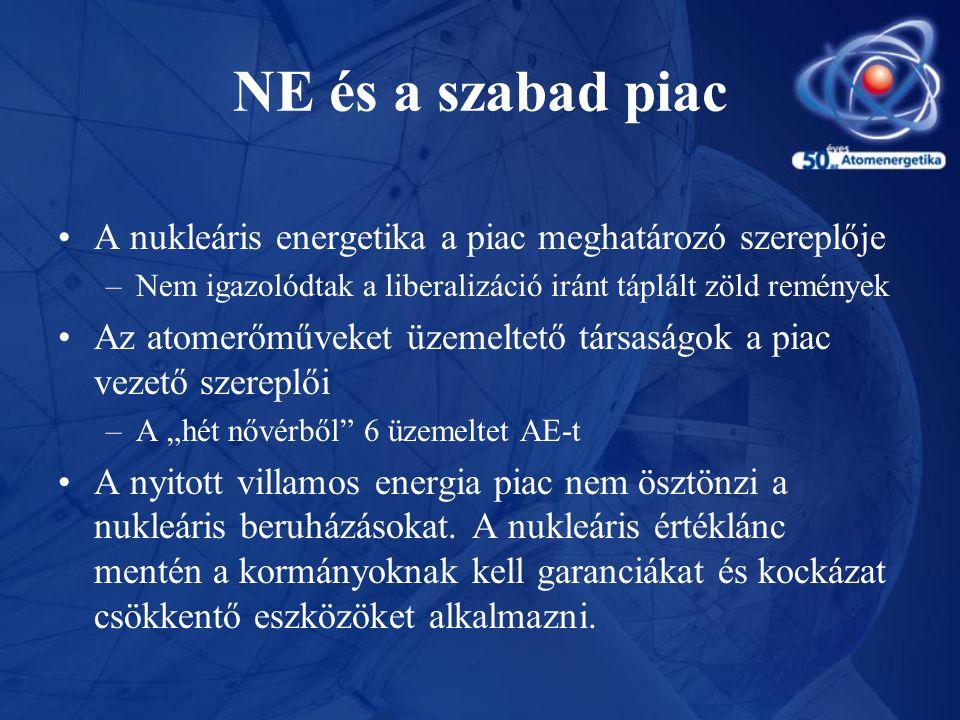 NE és a szabad piac •A nukleáris energetika a piac meghatározó szereplője –Nem igazolódtak a liberalizáció iránt táplált zöld remények •Az atomerőműve